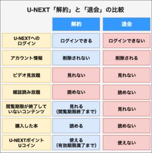 U-NEXT-kaiyaku-taikai-hikaku