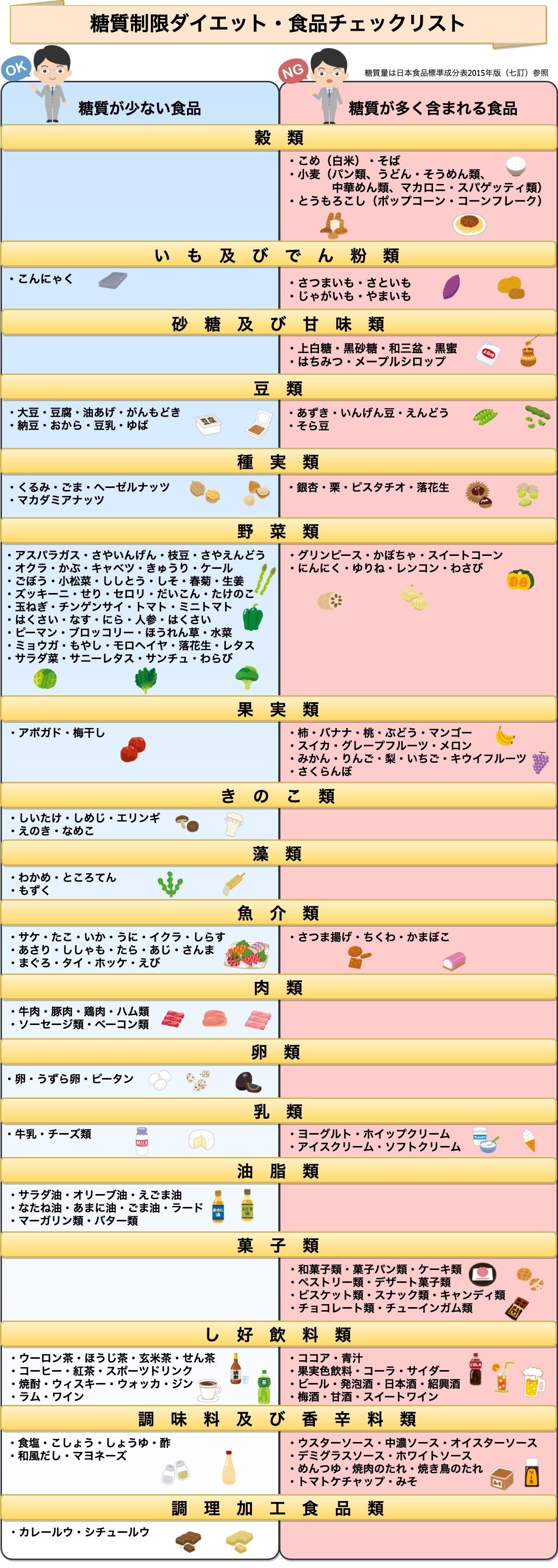 糖質チェックリスト