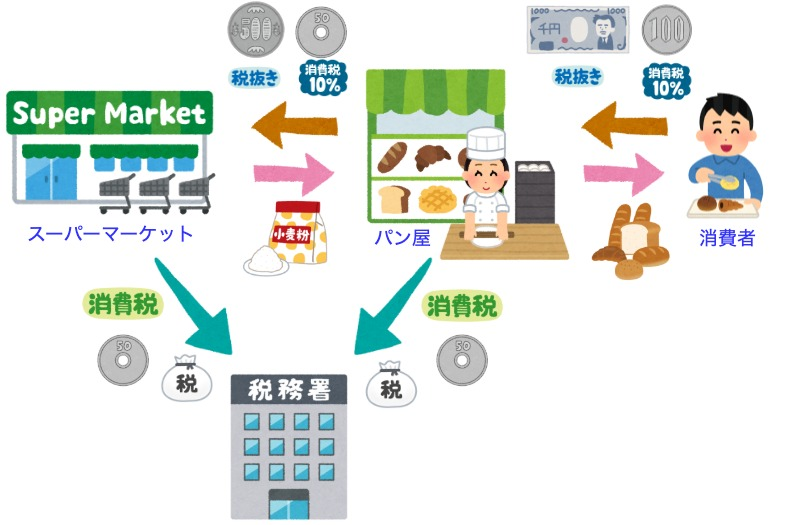 (図解)消費税仕組み